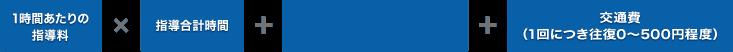 1時間あたりの指導料×指導合計時間+学習サポート・プランニング費(月会費)6,600円+交通費(1回につき往復0〜500円程度)